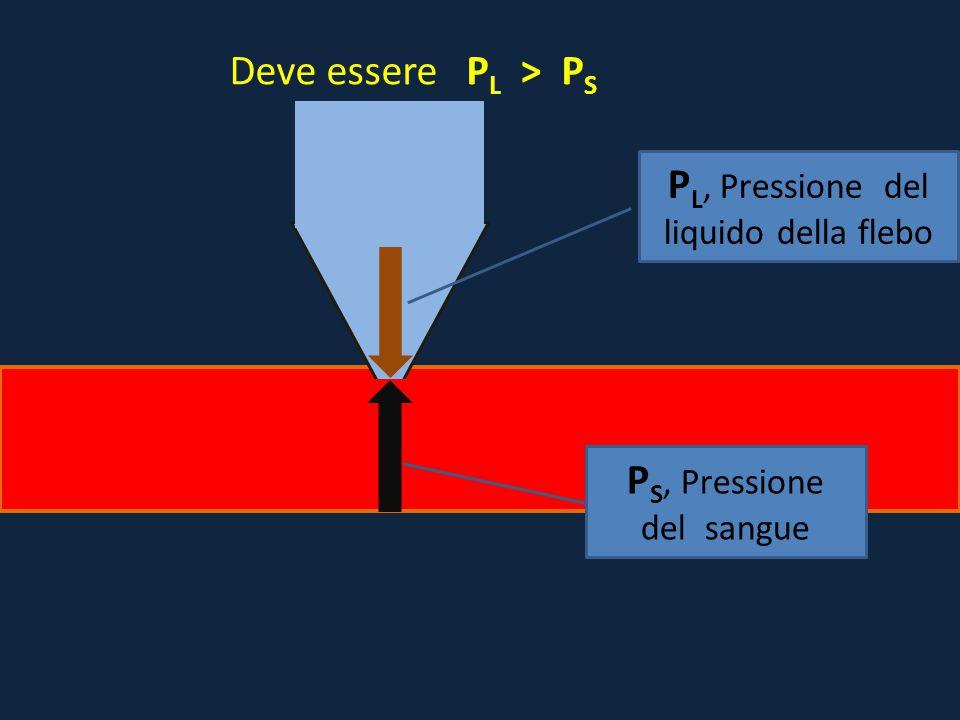 PL, Pressione del liquido della flebo