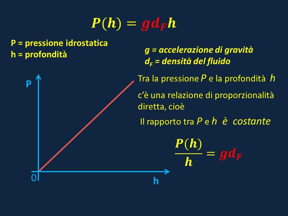 P h P = pressione idrostatica h = profondità