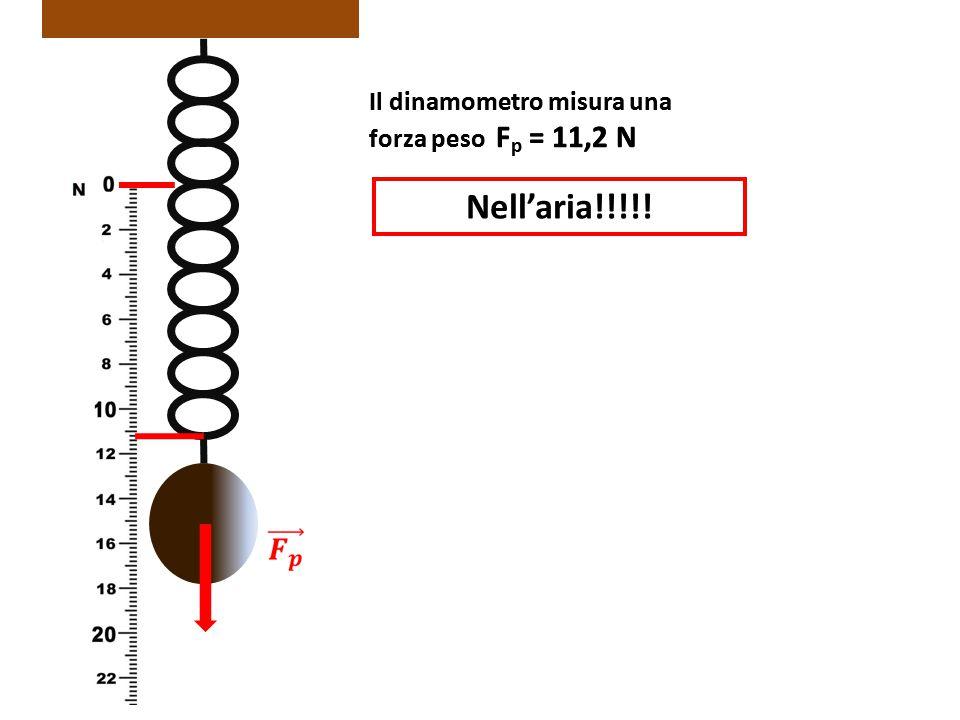 Nell'aria!!!!! Il dinamometro misura una forza peso Fp = 11,2 N