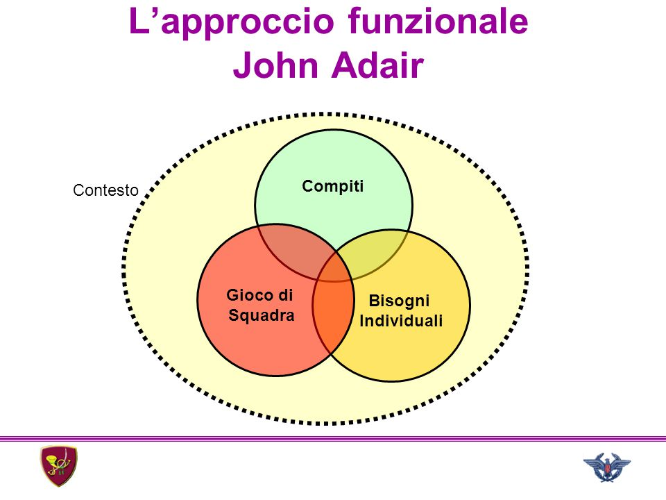 L'approccio funzionale John Adair