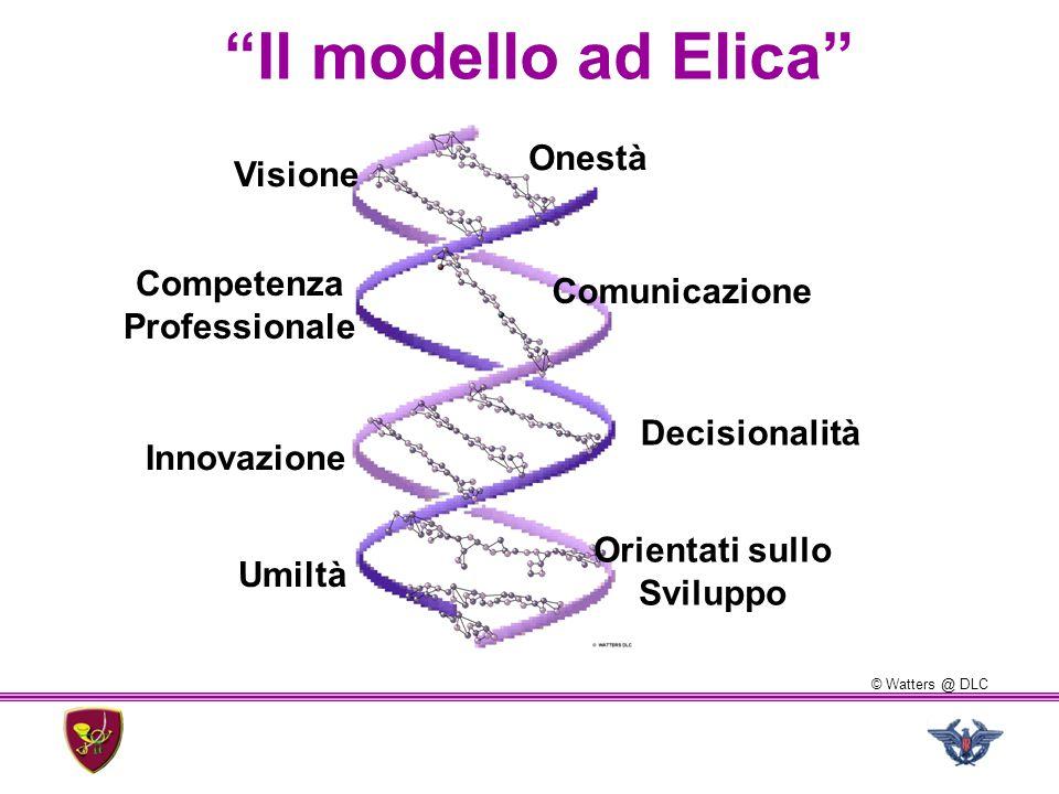 Il modello ad Elica Onestà Visione Competenza Comunicazione