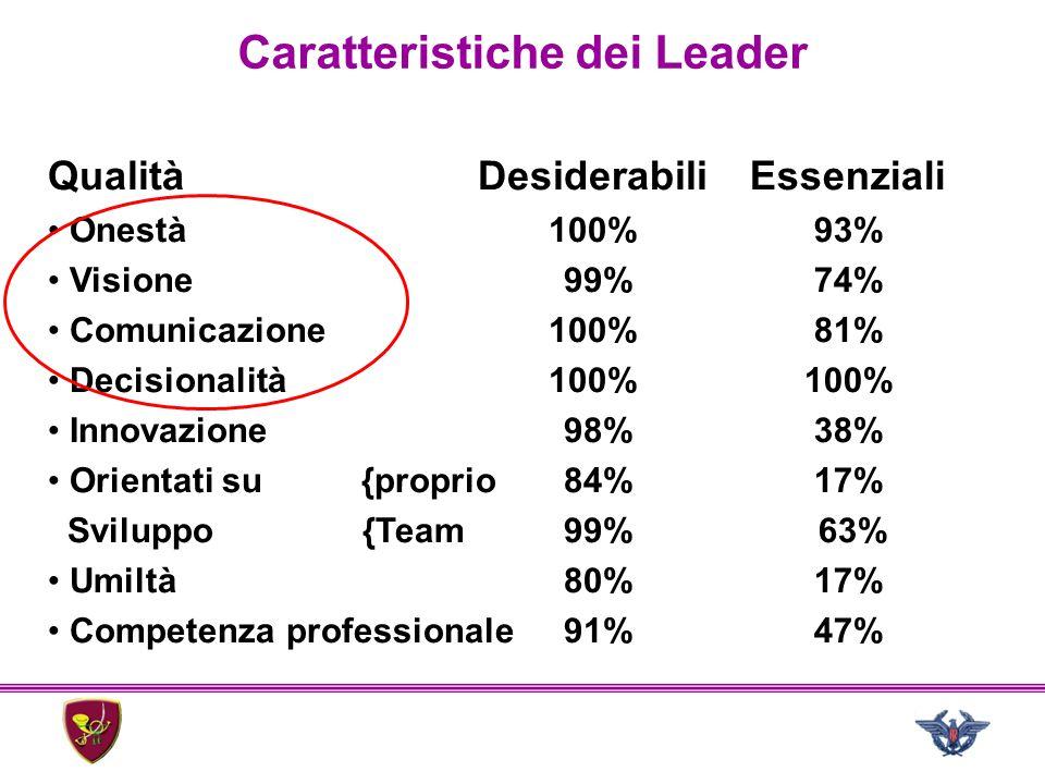 Caratteristiche dei Leader