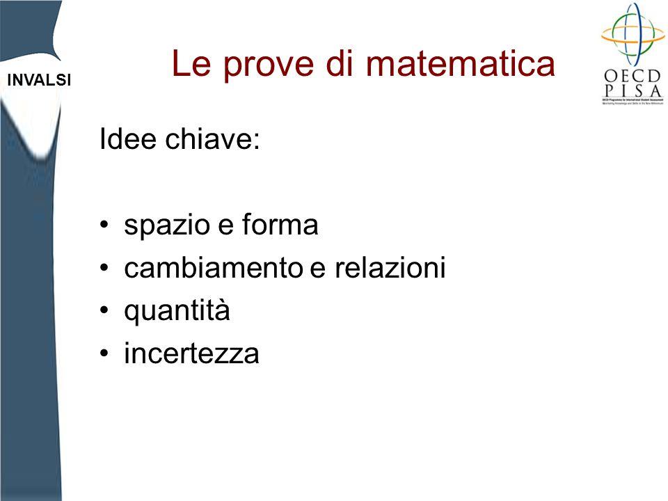 Le prove di matematica Idee chiave: spazio e forma