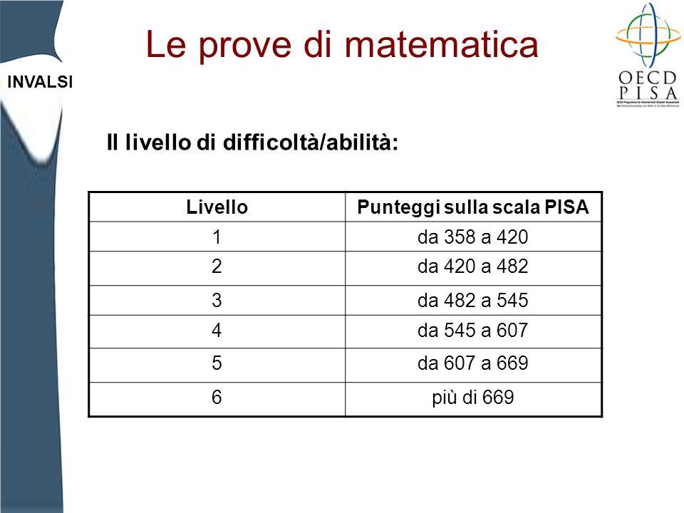 Punteggi sulla scala PISA