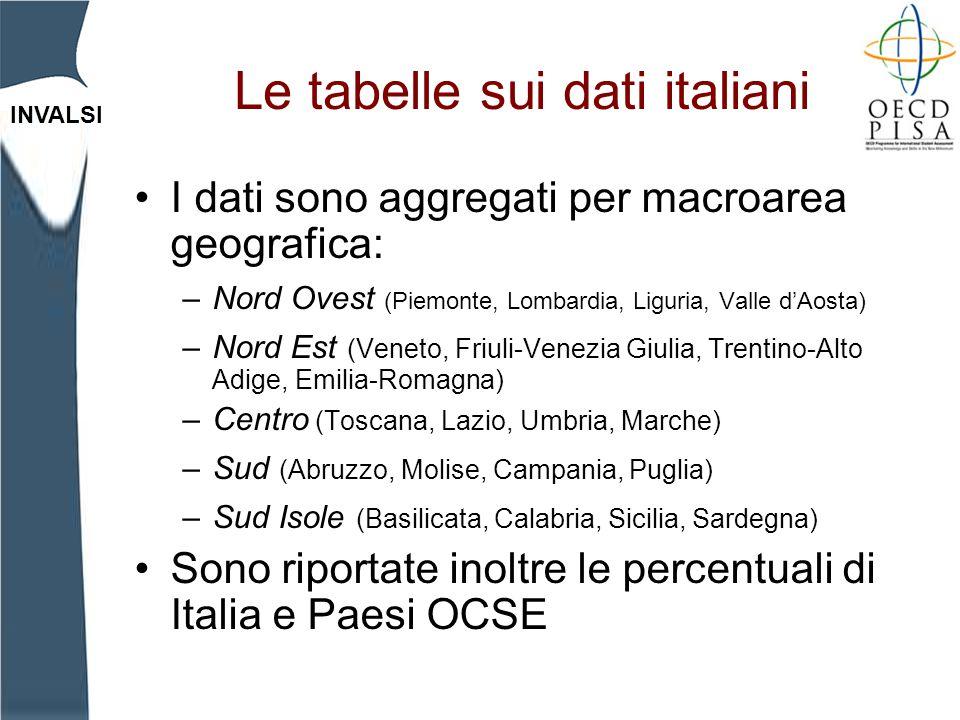 Le tabelle sui dati italiani