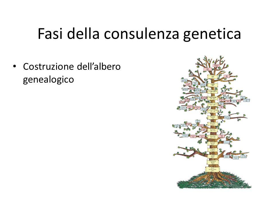 Fasi della consulenza genetica