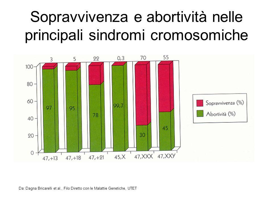 Sopravvivenza e abortività nelle principali sindromi cromosomiche