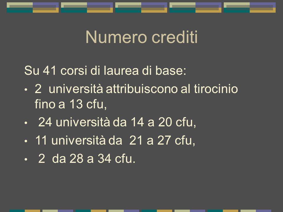 Numero crediti Su 41 corsi di laurea di base: