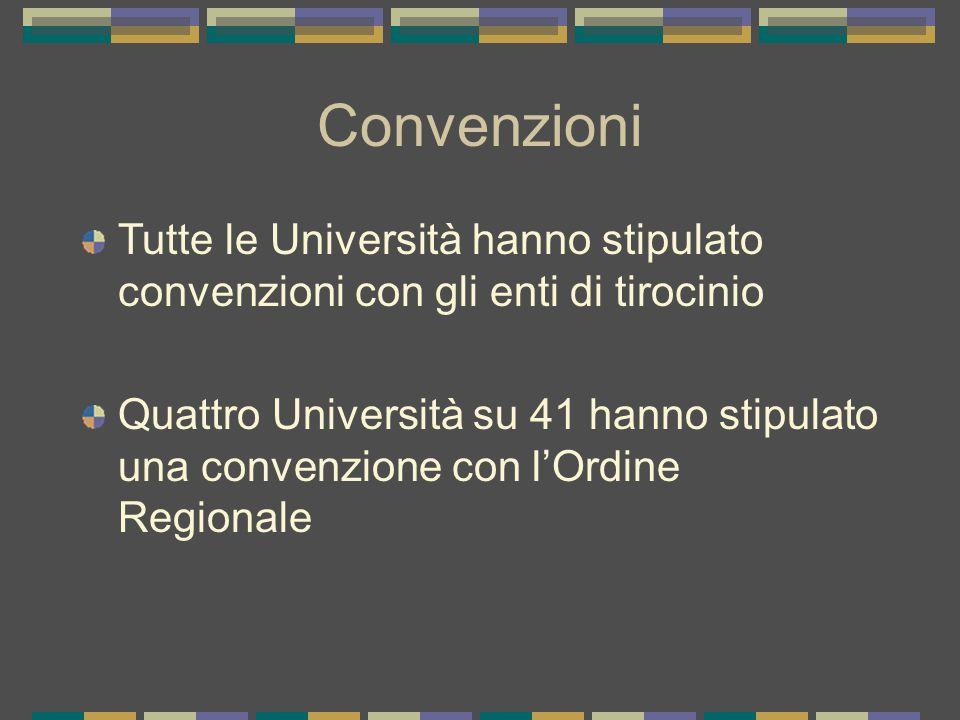 Convenzioni Tutte le Università hanno stipulato convenzioni con gli enti di tirocinio.