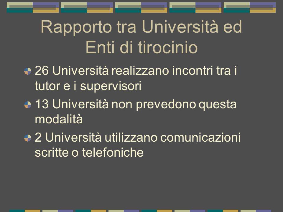 Rapporto tra Università ed Enti di tirocinio