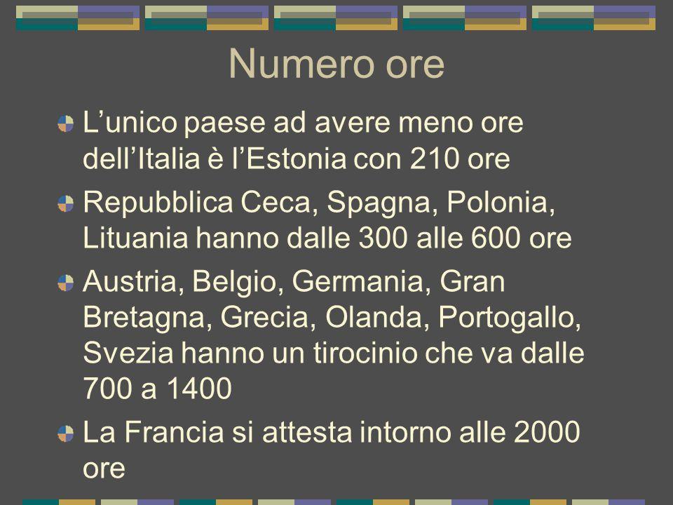 Numero ore L'unico paese ad avere meno ore dell'Italia è l'Estonia con 210 ore.