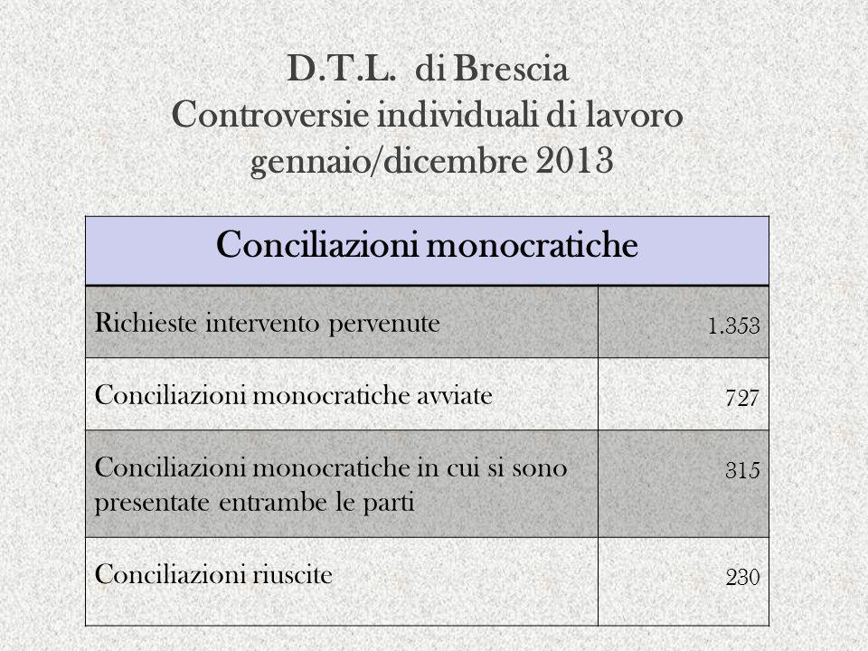 Conciliazioni monocratiche