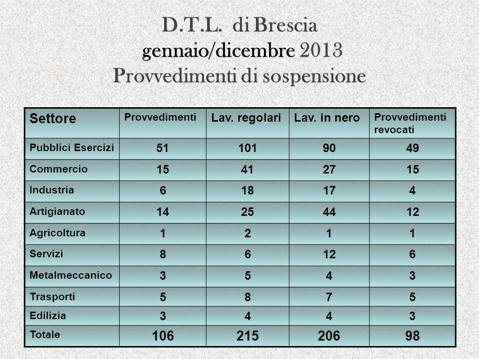D.T.L. di Brescia gennaio/dicembre 2013 Provvedimenti di sospensione