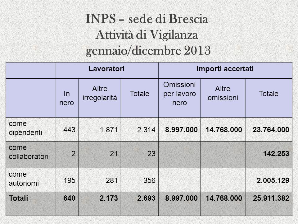 INPS – sede di Brescia Attività di Vigilanza gennaio/dicembre 2013