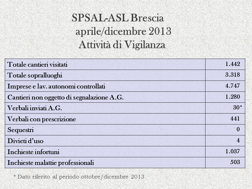 SPSAL-ASL Brescia aprile/dicembre 2013 Attività di Vigilanza