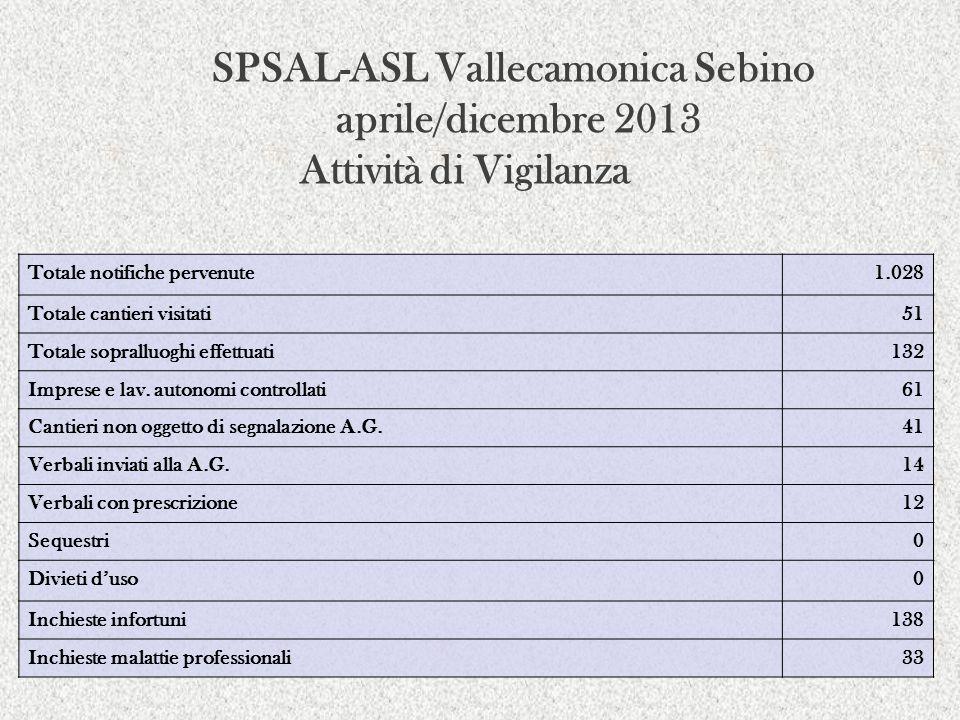 SPSAL-ASL Vallecamonica Sebino