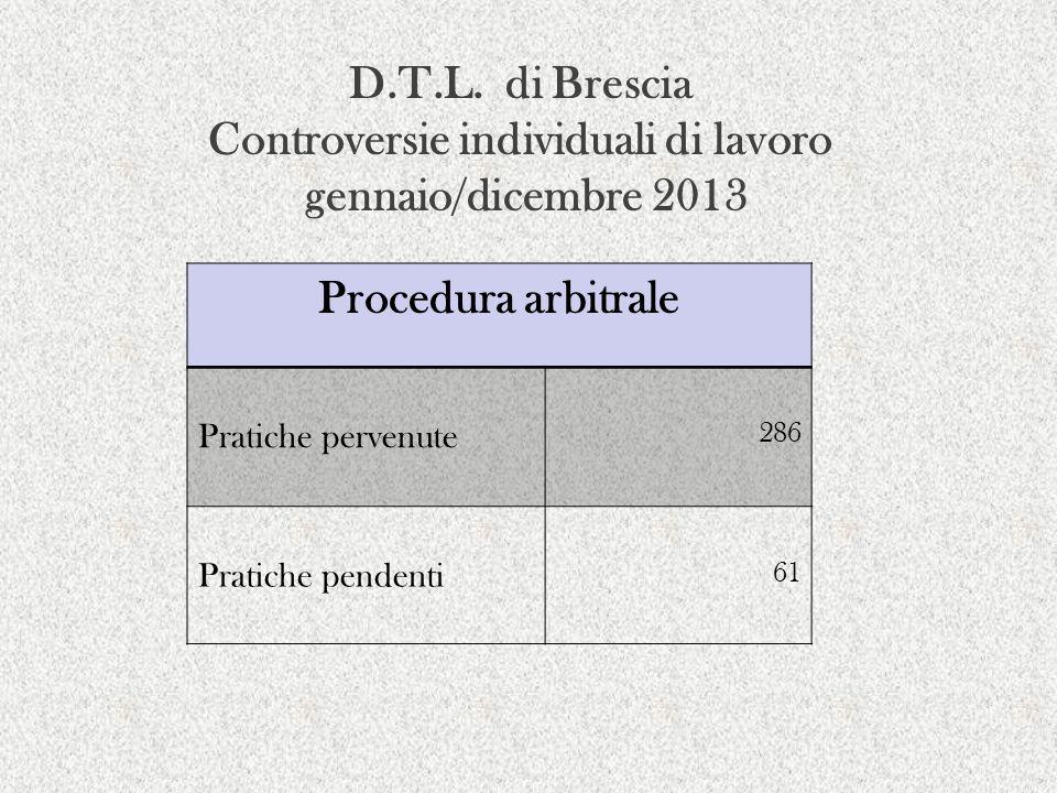 D.T.L. di Brescia Controversie individuali di lavoro gennaio/dicembre 2013