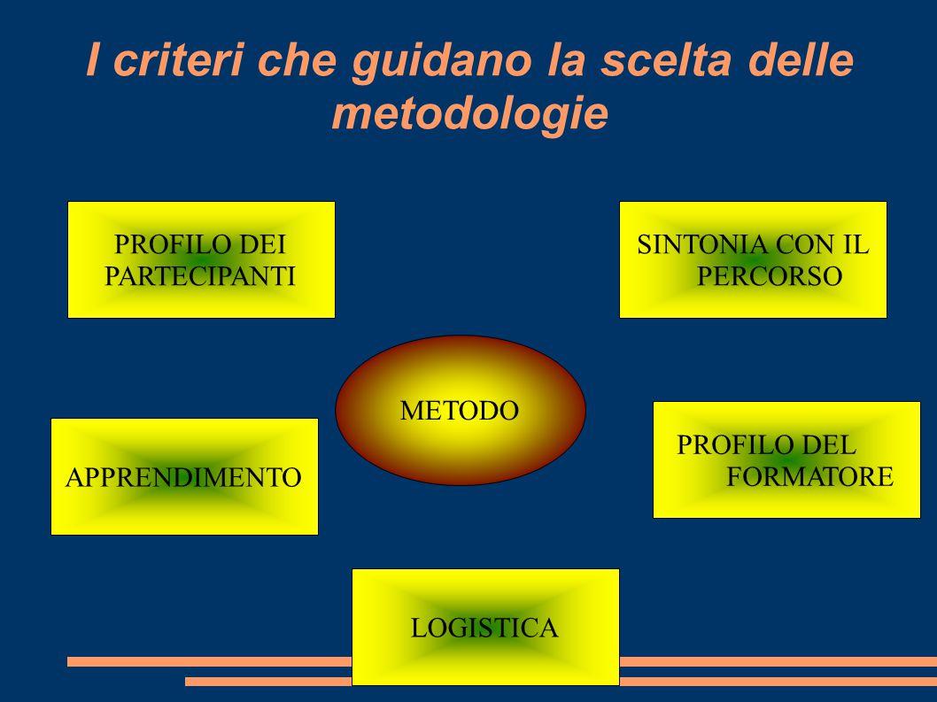 I criteri che guidano la scelta delle metodologie
