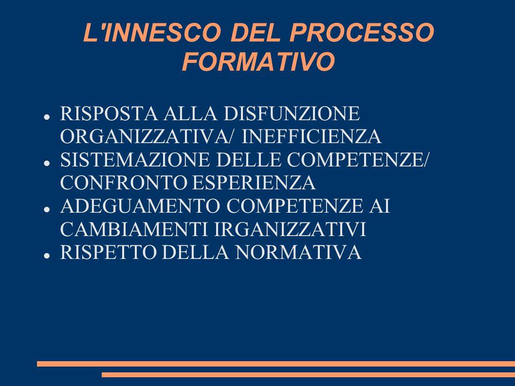 L INNESCO DEL PROCESSO FORMATIVO