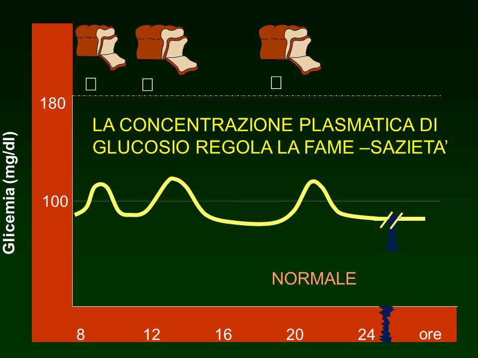 8 12. 16. 20. 24. 180. 100. ore.  Glicemia (mg/dl) ¯ ¯ ¯ LA CONCENTRAZIONE PLASMATICA DI GLUCOSIO REGOLA LA FAME –SAZIETA'