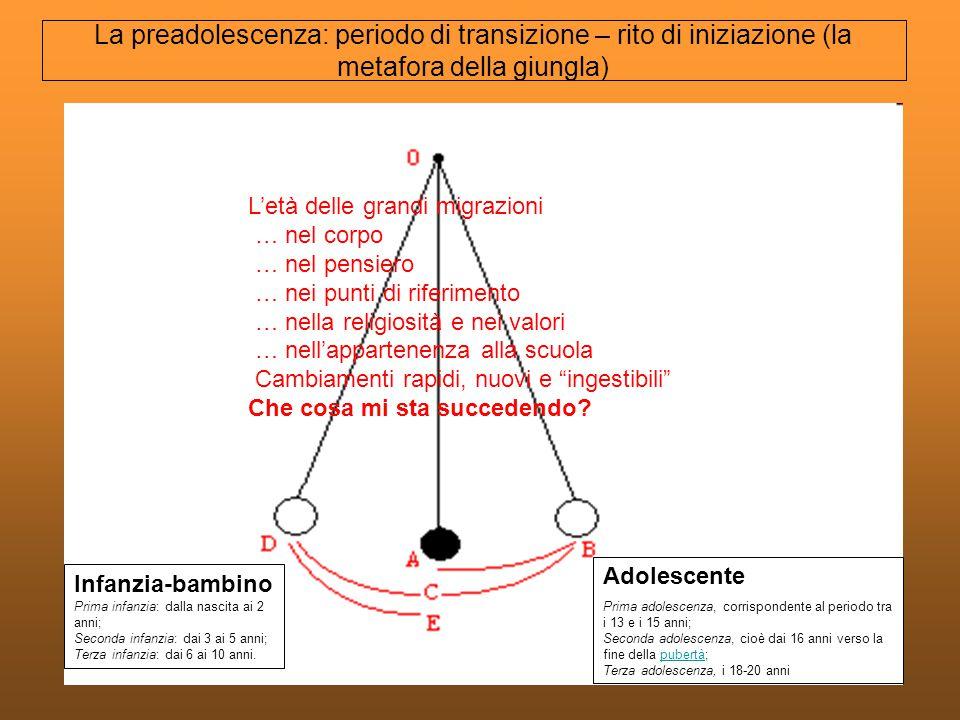 La preadolescenza: periodo di transizione – rito di iniziazione (la metafora della giungla)