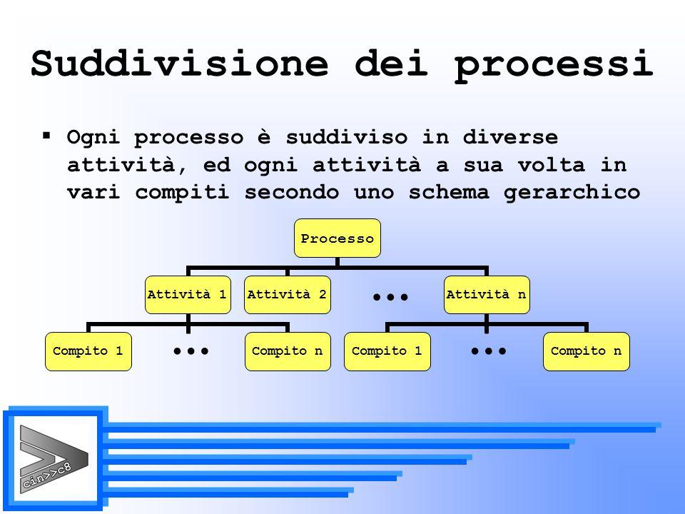 Suddivisione dei processi