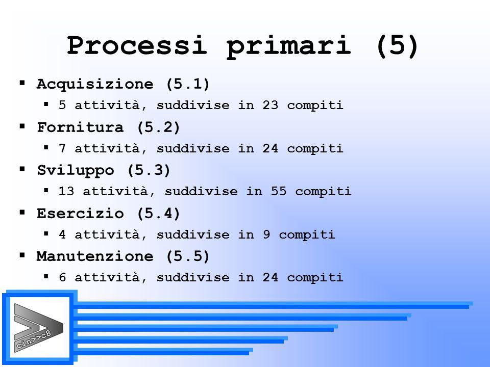 Processi primari (5) Acquisizione (5.1) Fornitura (5.2) Sviluppo (5.3)