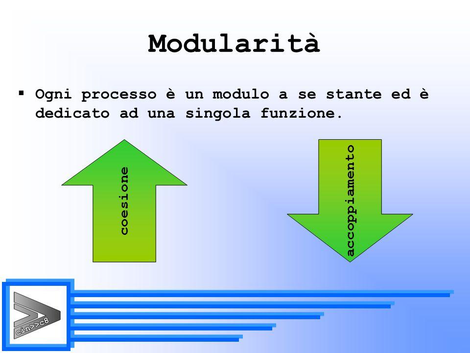 Modularità Ogni processo è un modulo a se stante ed è dedicato ad una singola funzione.