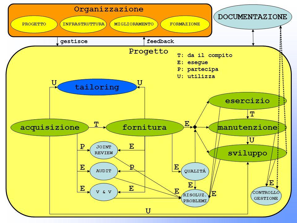 Organizzazione DOCUMENTAZIONE Progetto U tailoring esercizio E E T