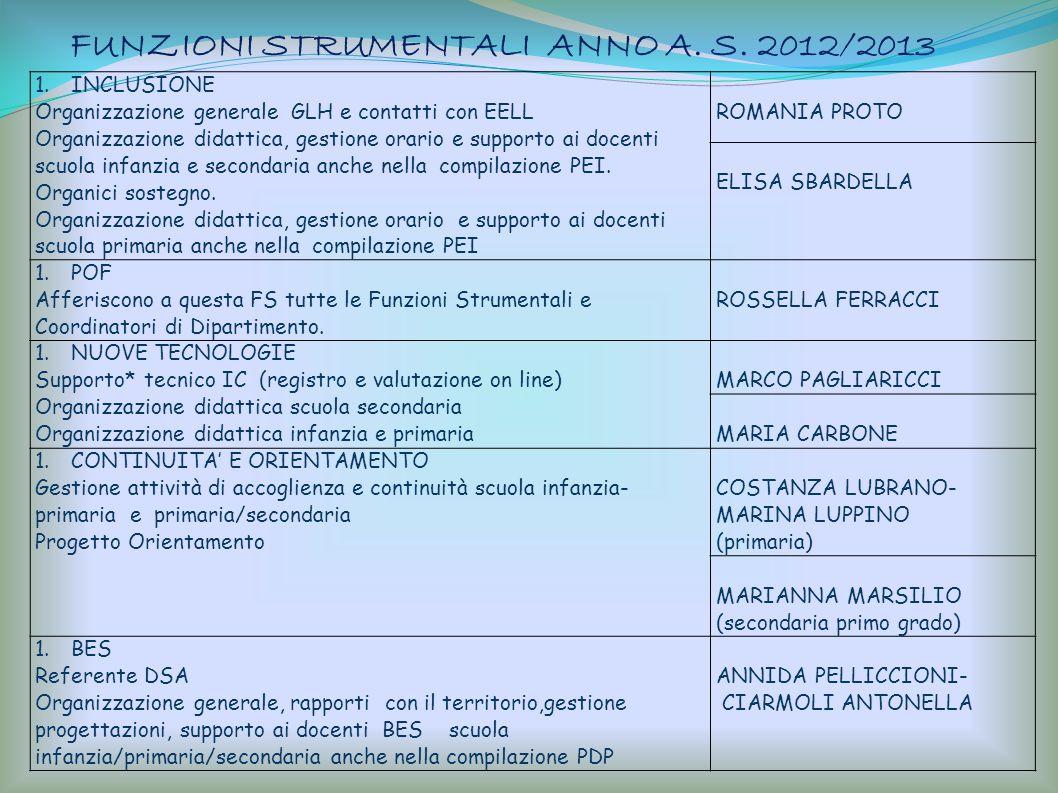 FUNZIONI STRUMENTALI ANNO A. S. 2012/2013