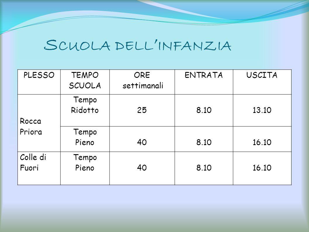 Scuola dell'infanzia PLESSO TEMPO SCUOLA ORE settimanali ENTRATA