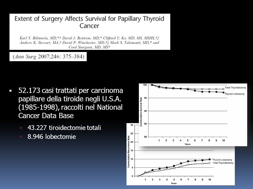52. 173 casi trattati per carcinoma papillare della tiroide negli U. S
