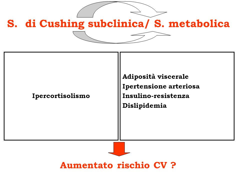 S. di Cushing subclinica: preoccuparsi