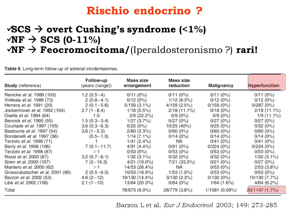 Rischio endocrino SCS  overt Cushing's syndrome (<1%)