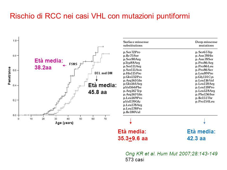 Rischio di RCC nei casi VHL con mutazioni puntiformi