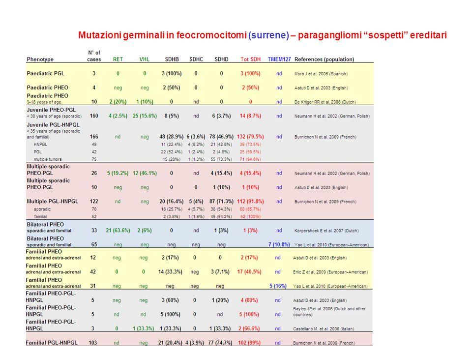 Mutazioni germinali in feocromocitomi (surrene) – paragangliomi sospetti ereditari