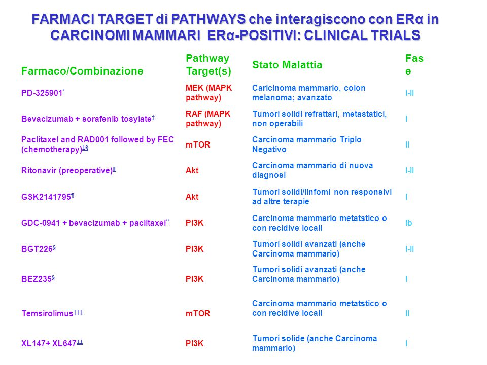 FARMACI TARGET di PATHWAYS che interagiscono con ERα in CARCINOMI MAMMARI ERα-POSITIVI: CLINICAL TRIALS