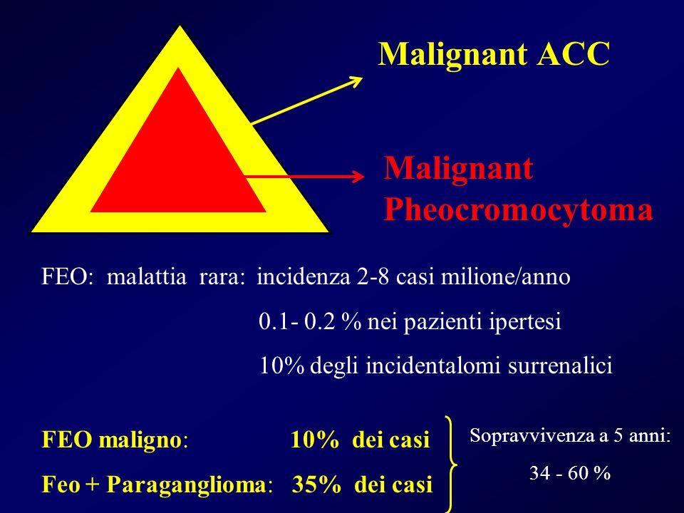 Malignant ACC Malignant Pheocromocytoma