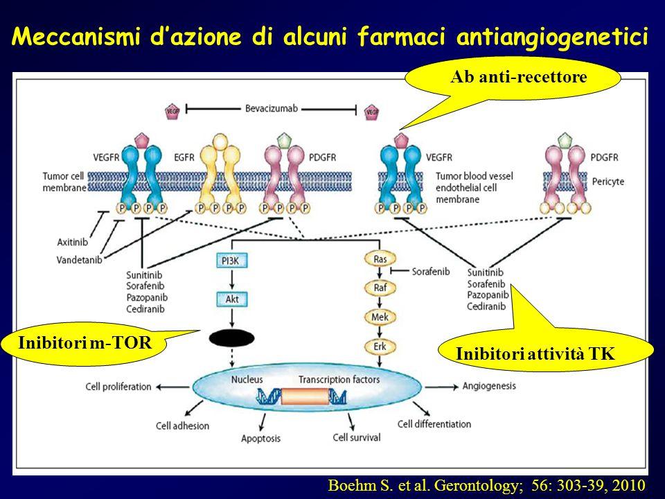 Meccanismi d'azione di alcuni farmaci antiangiogenetici