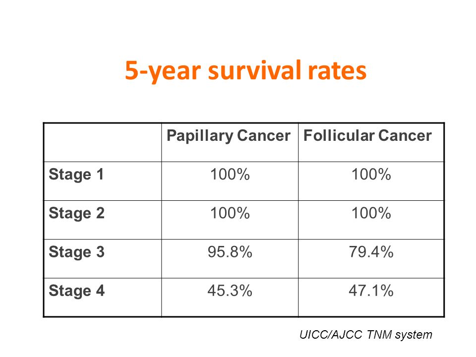 5-year survival rates Papillary Cancer Follicular Cancer Stage 1 100%