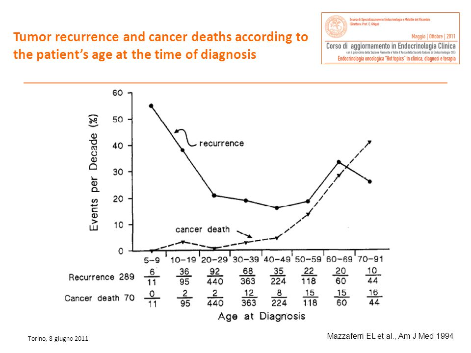Tumor recurrence and cancer deaths according to