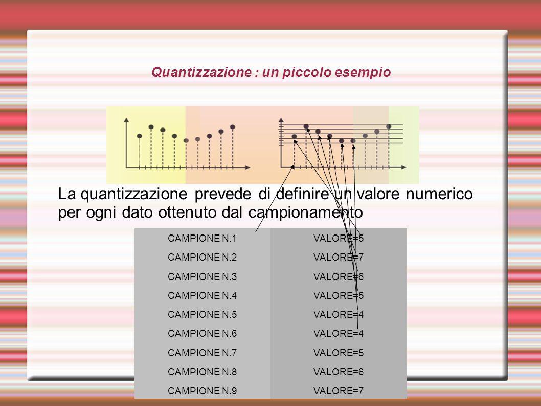 Quantizzazione : un piccolo esempio