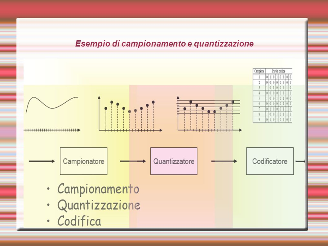 Esempio di campionamento e quantizzazione