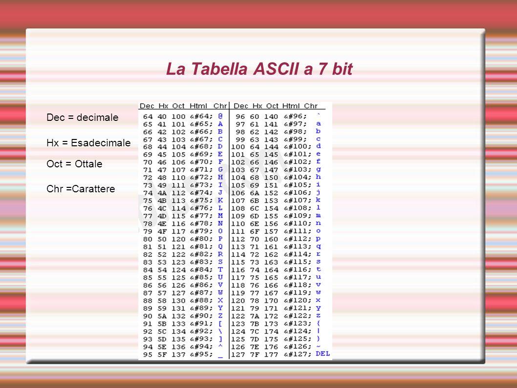 La Tabella ASCII a 7 bit Dec = decimale Hx = Esadecimale Oct = Ottale