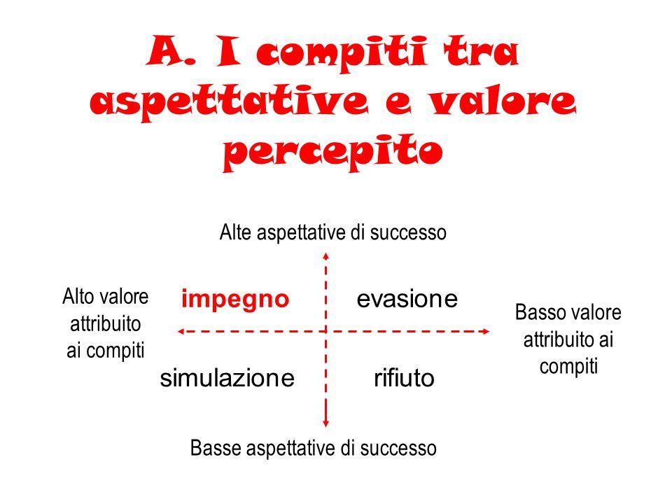 A. I compiti tra aspettative e valore percepito