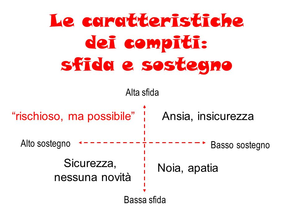 Le caratteristiche dei compiti: sfida e sostegno