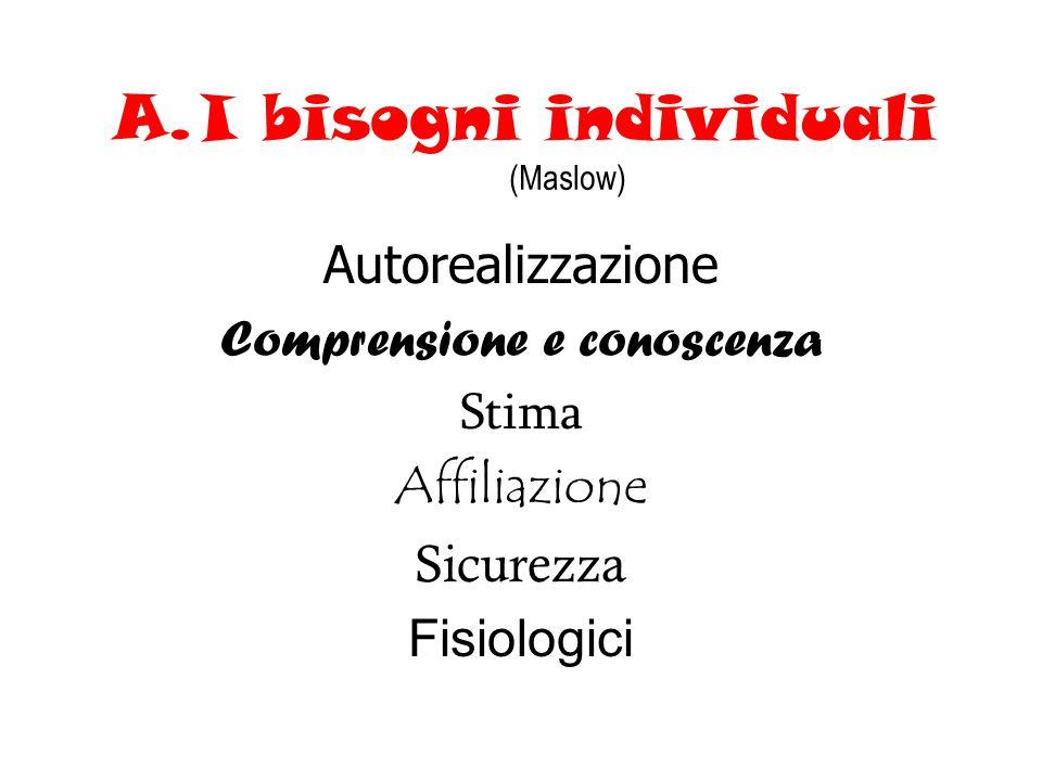 I bisogni individuali (Maslow)