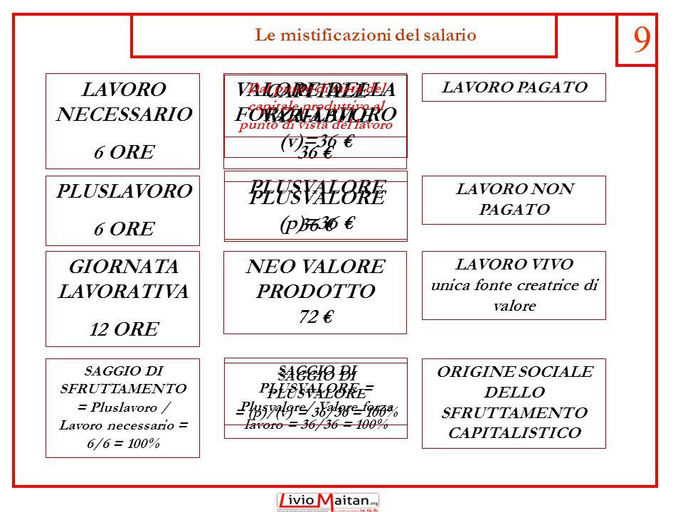 10 LAVORO NECESSARIO 6 ORE VALORE DELLA FORZA-LAVORO 36 € PLUSLAVORO