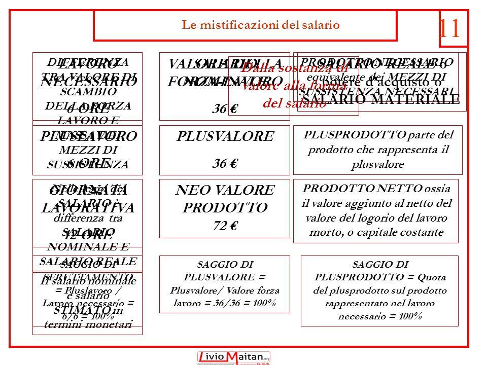 12 LAVORO NECESSARIO 6 ORE VALORE DELLA FORZA-LAVORO 36 € PLUSLAVORO