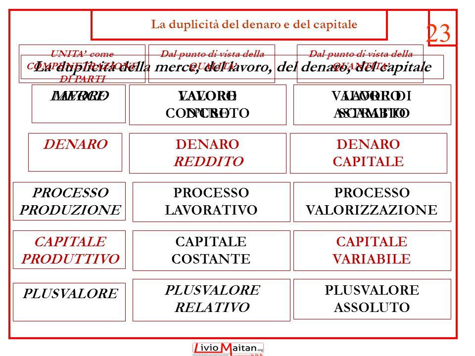 24 DENARO DENARO REDDITO (M-D-M) DENARO CAPITALE (D-M-D)